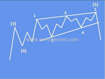 ending diagonal