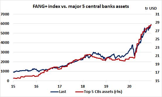 FANG+ Index Vs Major 5 Central Bank Assets