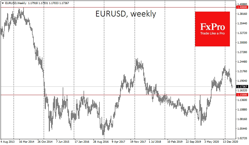 EURUSD could dip to 1.1500 before the big reversal
