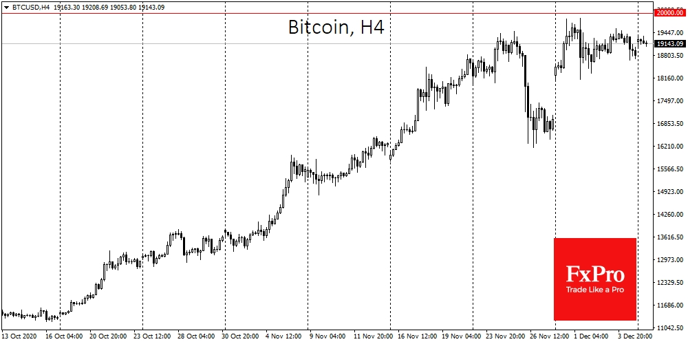 Bitcoin held the price level above $19K