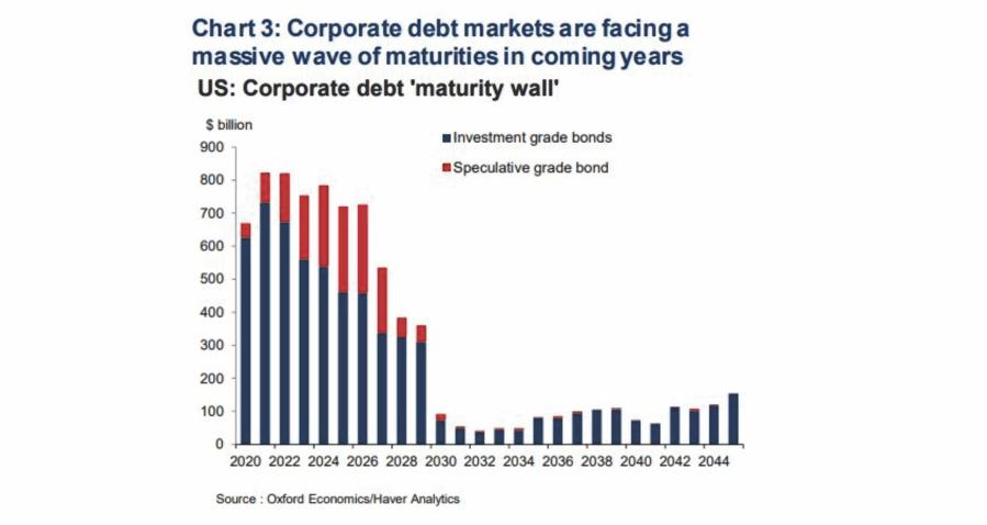 Corporate Debt - Maturity Wall