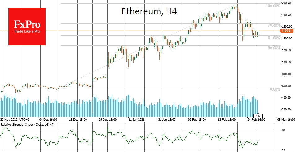 Ethereum finding support at $1400 after some decline from the top
