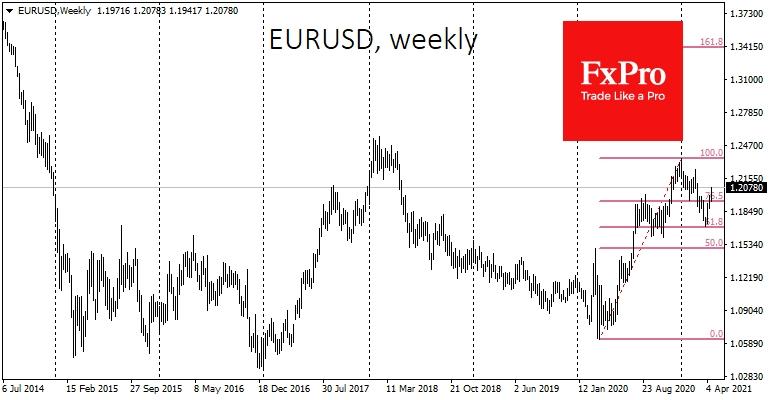 EURUSD has jumped 3% so far in April
