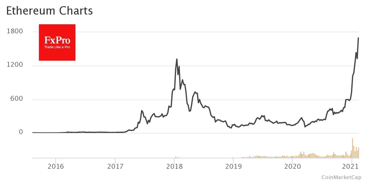Ethereum new highs increased cost of transactions to $25
