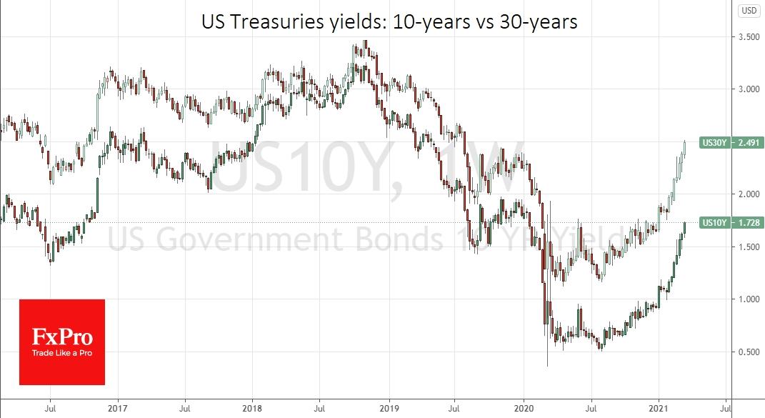 Long-term treasuries yield continue its climbing