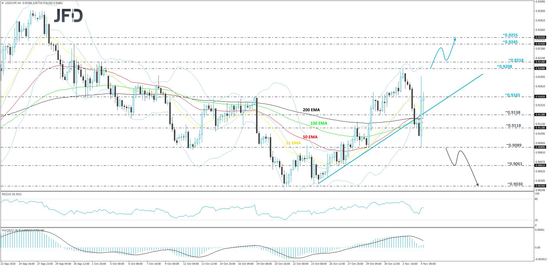 USD/CHF 4-hour chart technical analysis