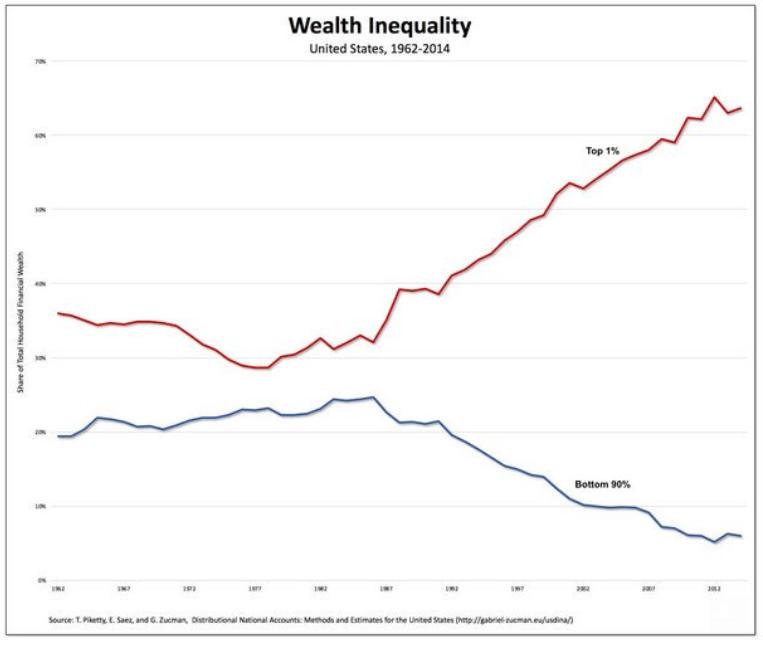 US Wealth Inequality 1962-2014