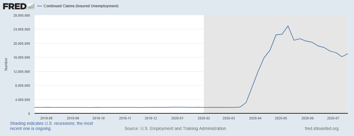 Continued Jobless Claims