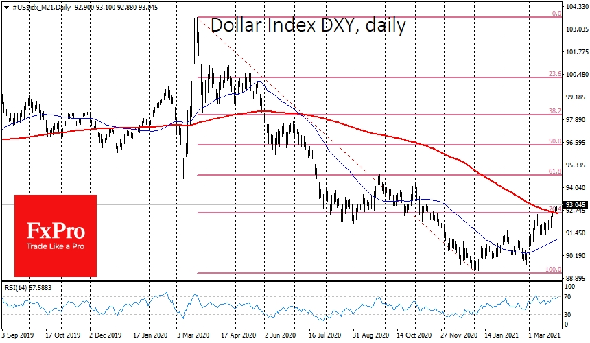 Dollar Index has climbed above 93.00 above its 200-day average
