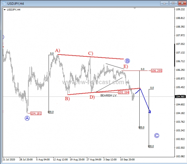 USD/JPY Out Of A Triangle - Elliott Wave Analysis