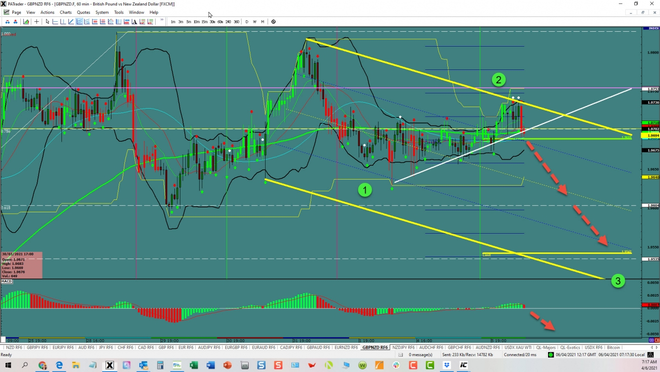 GBP/NZD: Channel Opportunity   Investing.com