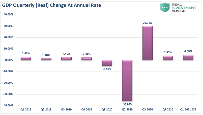 GDP Media Quartrely Change Q1