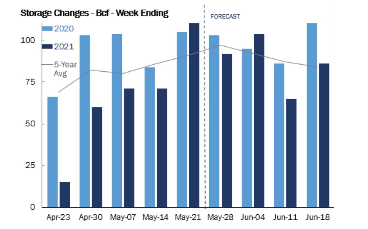 Natural Gas Weekly Storage