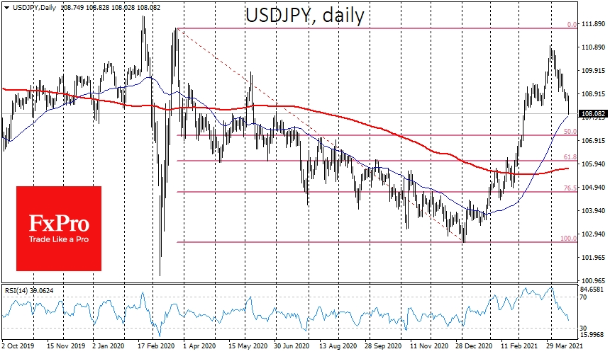 USDJPY falling to an area of four-week lows.