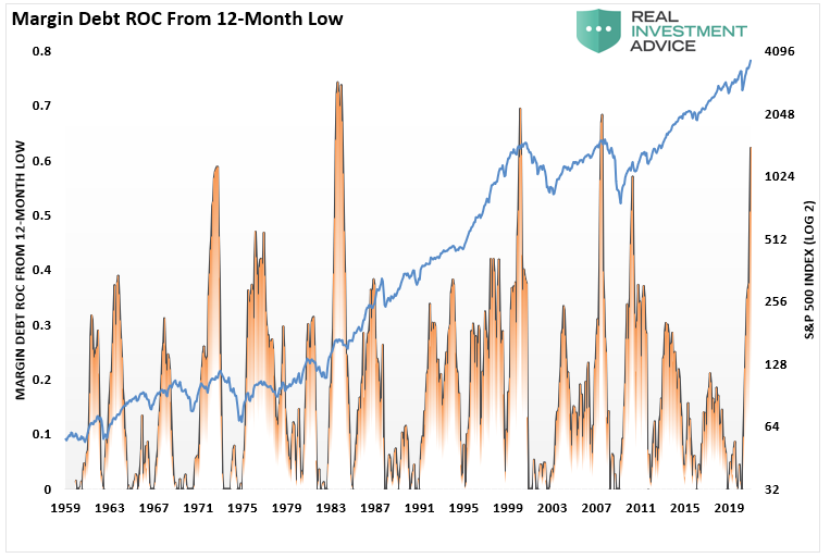 Margin Debt ROC From 12-Mnth Low
