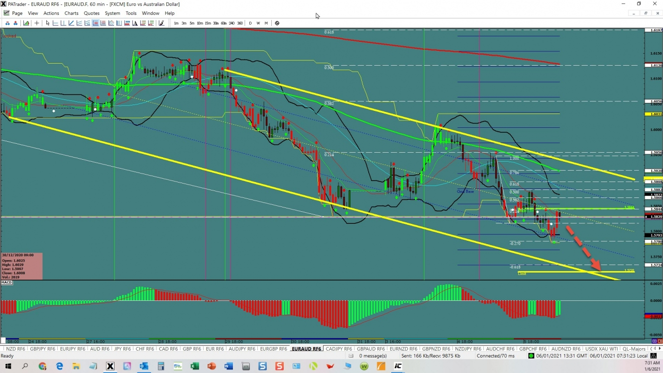 EUR/AUD: Trading In A Channel