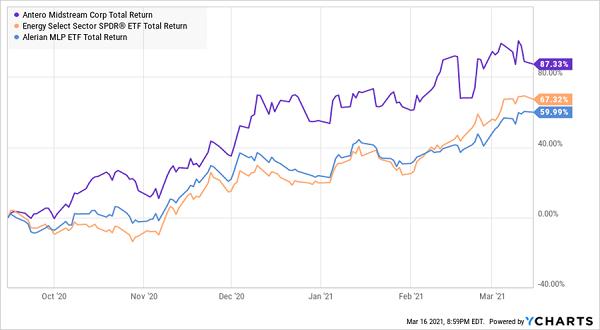 AM Total Returns Chart