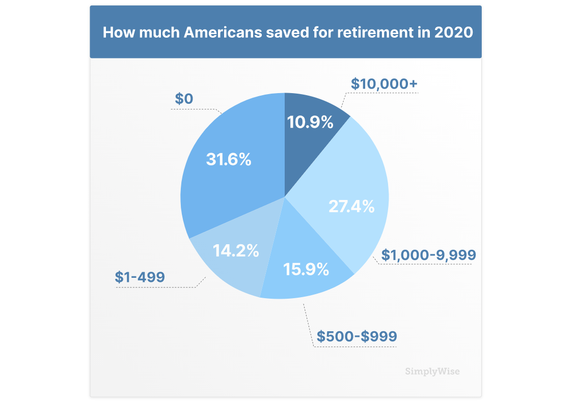 How Much Americans Save For Retirement In 2020