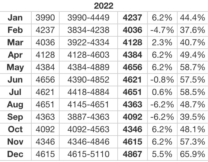 Palladium 2022 Forecasts
