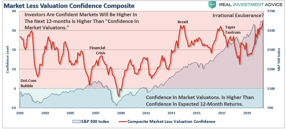 مؤشر ثقة السوق