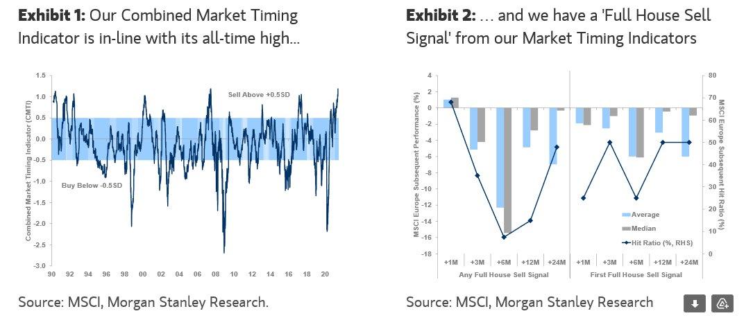 Market-Timing-Indicator