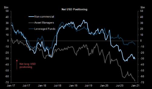 Net USD Positioning
