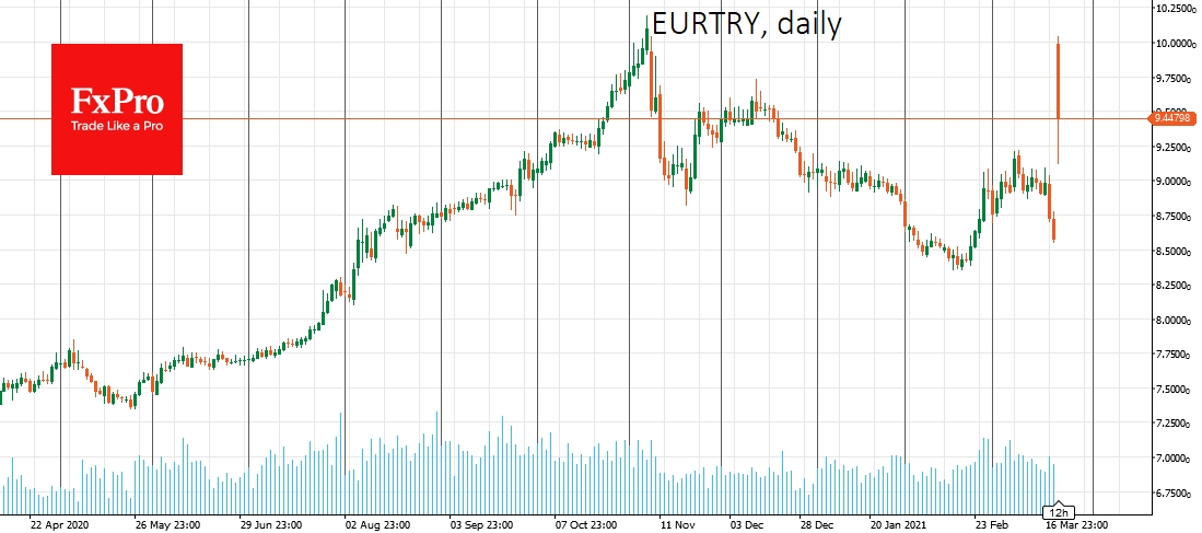 EURTRY briefly jumped to 10 on sacking CB Governor