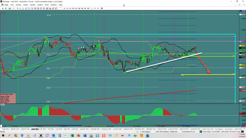 AUD/USD Range Trade | Investing.com