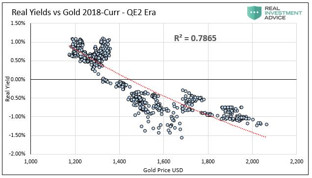 Real Yield Vs Gold 2018-Curr - QE 2 Era