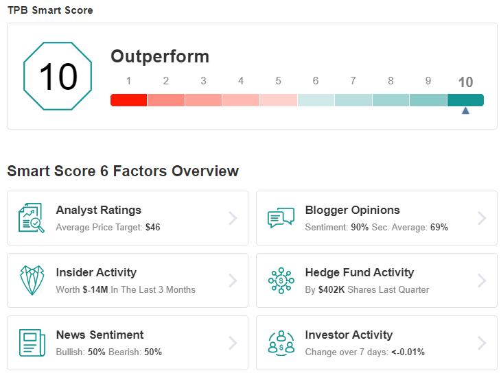 TPB Smart Score