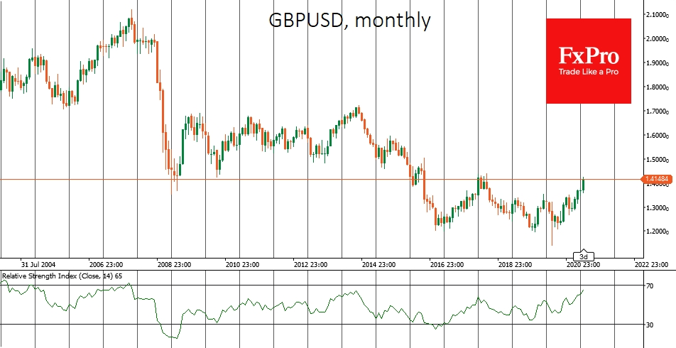 GBPUSD went to pre-Brexit levels