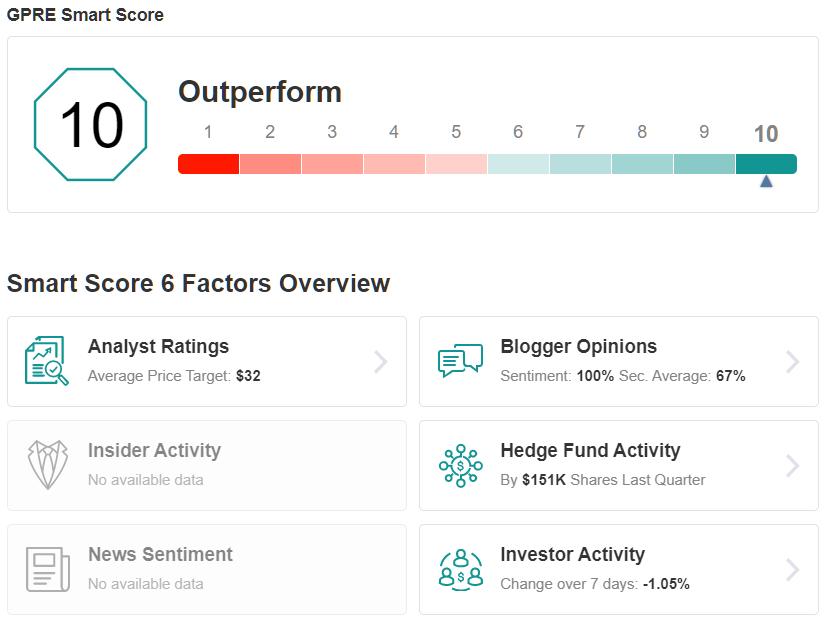 GPRE Smart Score