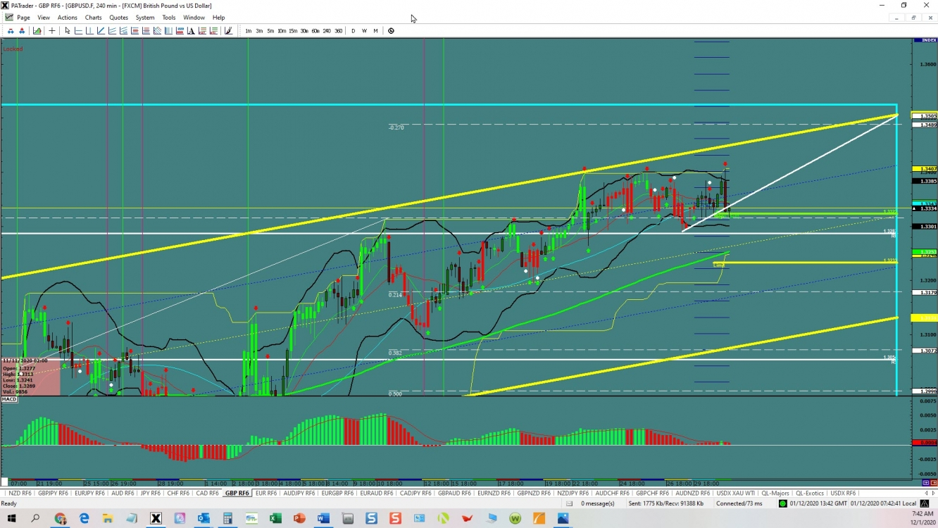 GBPUSD channel opportunity