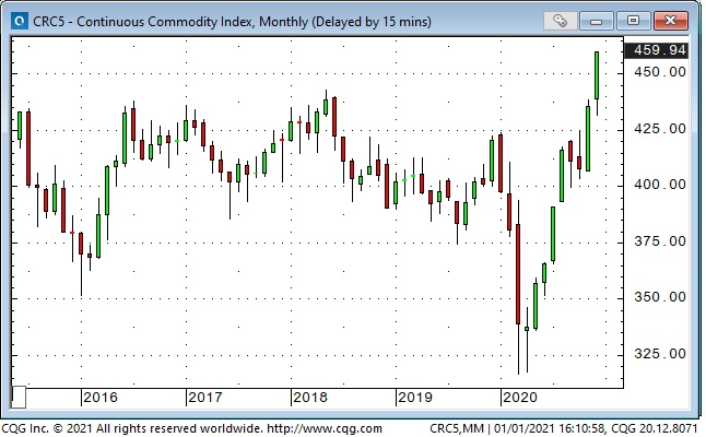 Continous Commodity Index Monthly Chart
