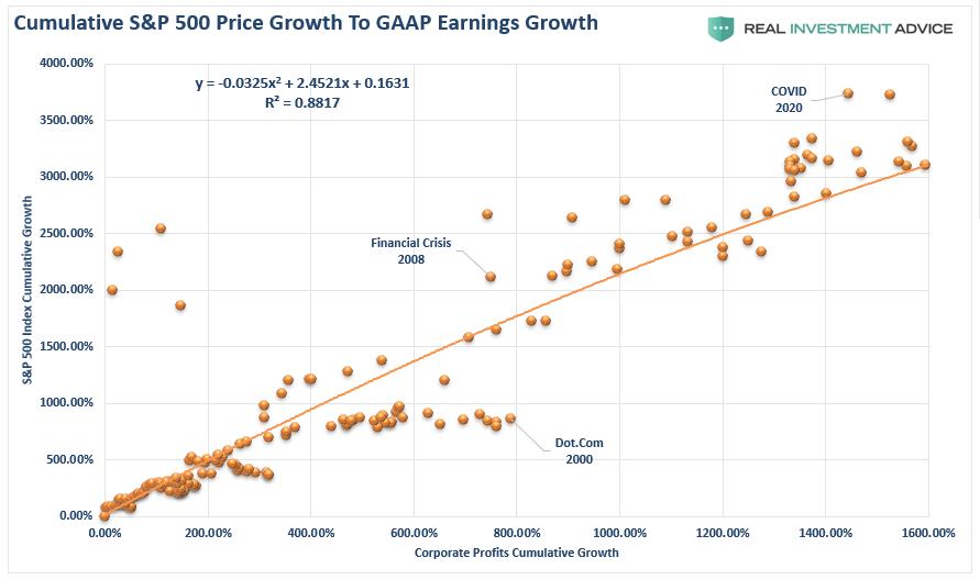 SP500-Earnings vs Price Growth