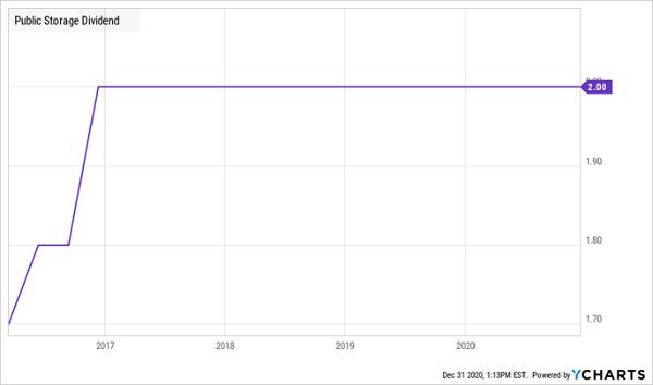PSA-Dividend Chart