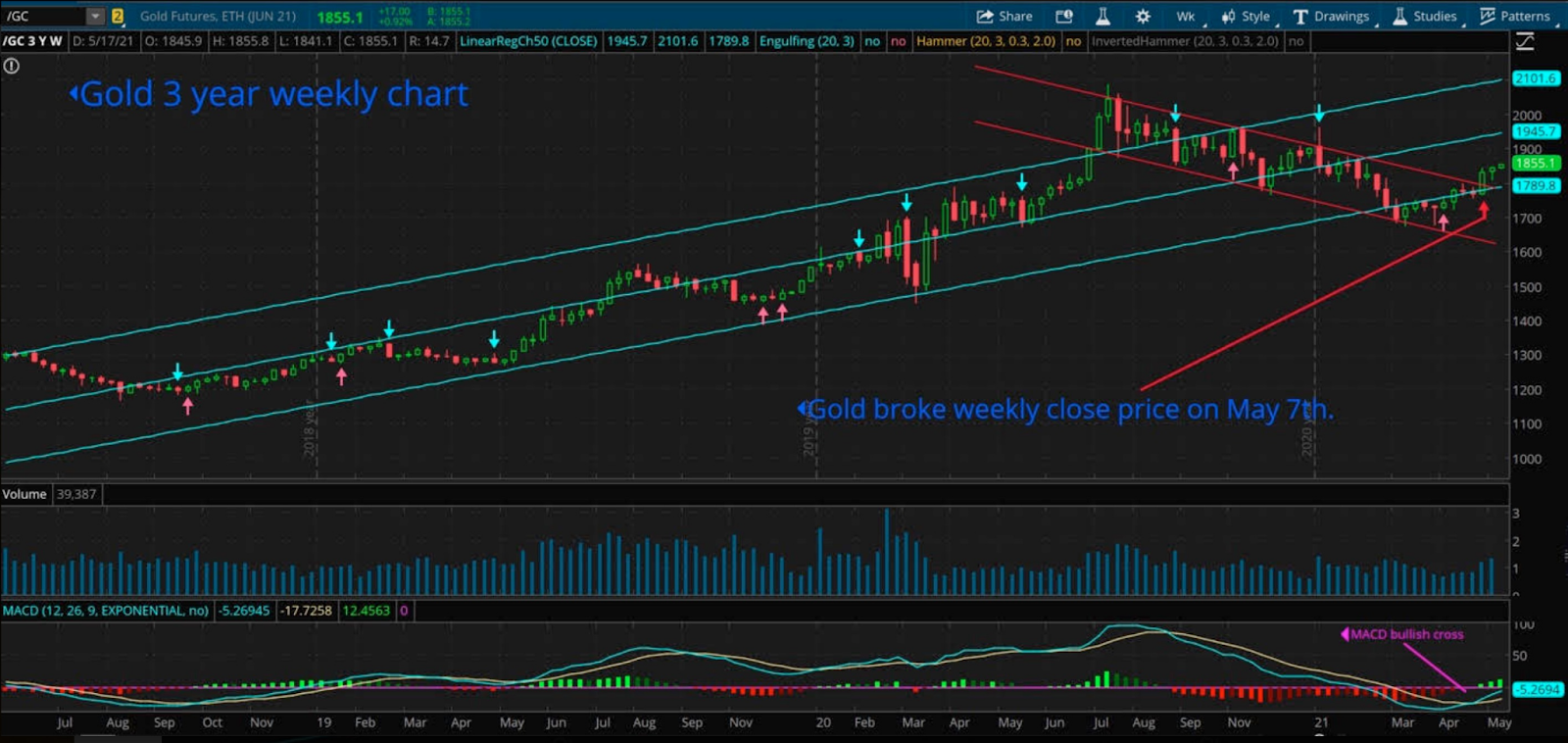 Gold 3-year Weekly