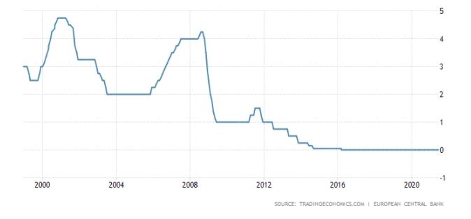 Euro Area Interest Rate: