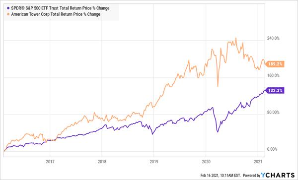 SPY-AMT Total Returns Chart