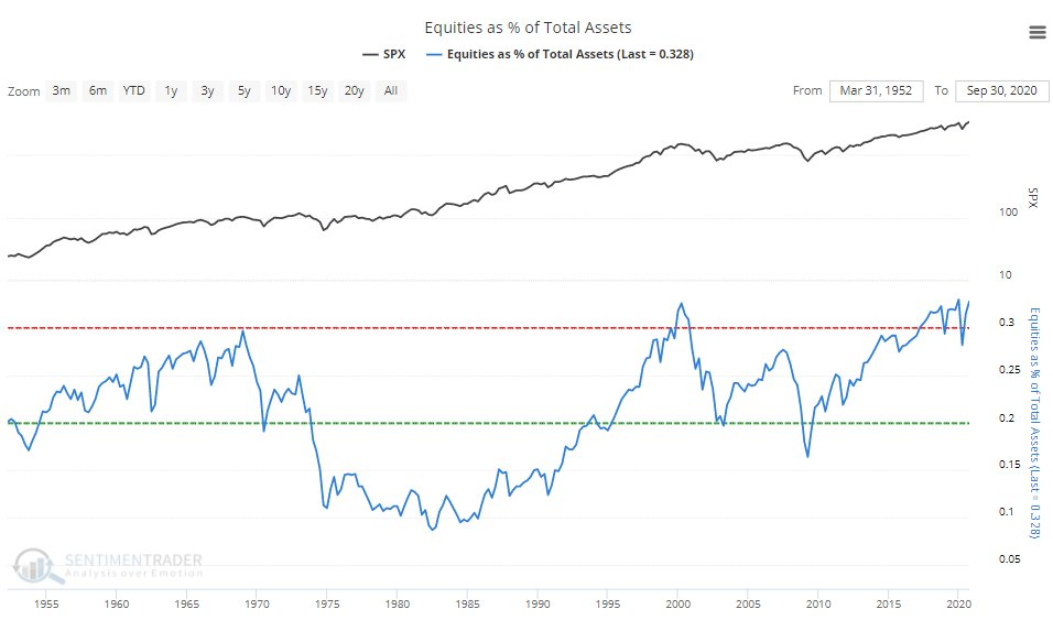 Equities As % Of Total Assets