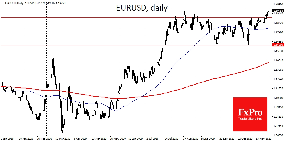 EURUSD extends its invasion in the area of 3-month peaks