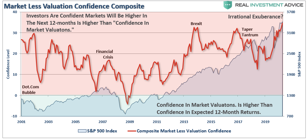 Market Less Confidence Index