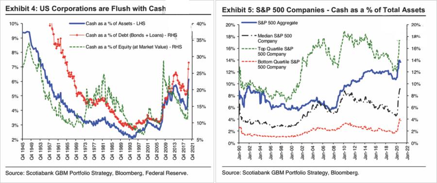 Corporate Cash Holdings