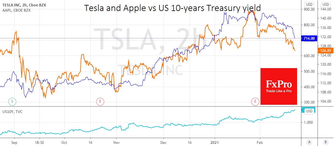 Tesla and Apple shares loses their shine with higher UST yields
