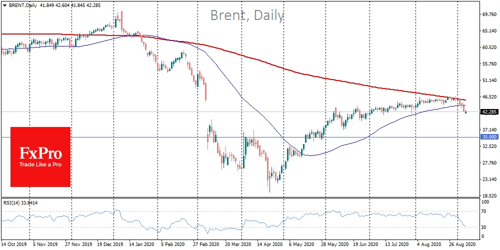 Brent growth momentum weakened before the sell-off