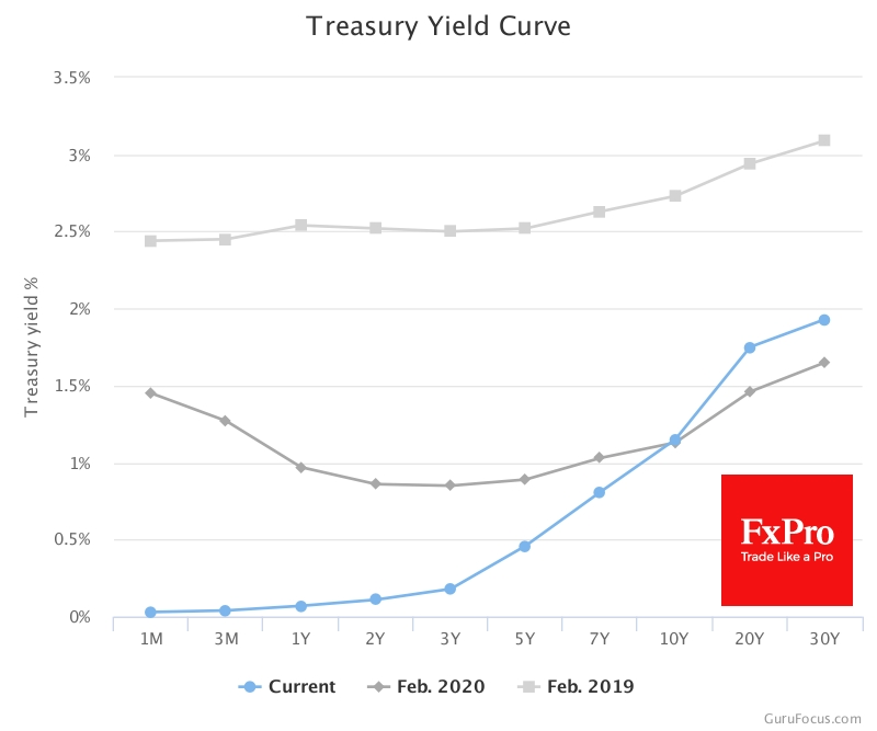 The steepest yield curve in 5 years