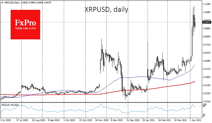 XRP come under profit-taking pressure after the rally