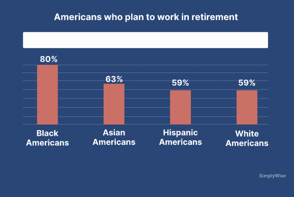 Americans Who Plan To Work In Retirement