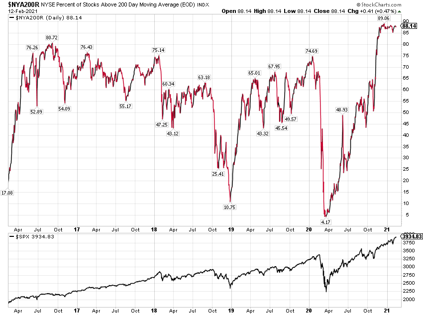 NYSE Listed Stocks Chart