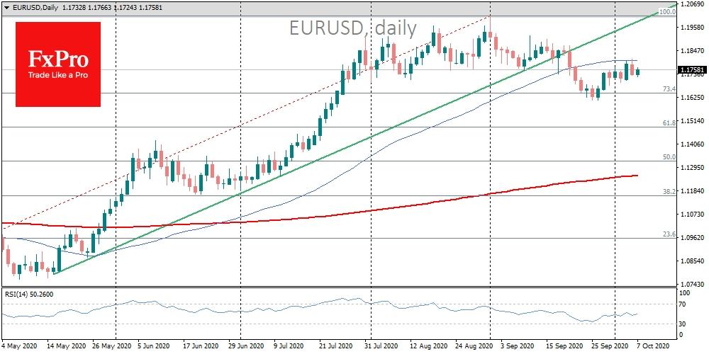 EURUSD pullback from 50-DMA is a bearish short-term sign